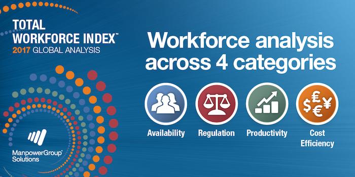 Total Workforce Index La Belgique 25e Sur 75 Au Classement